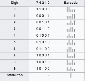 Barcodetable