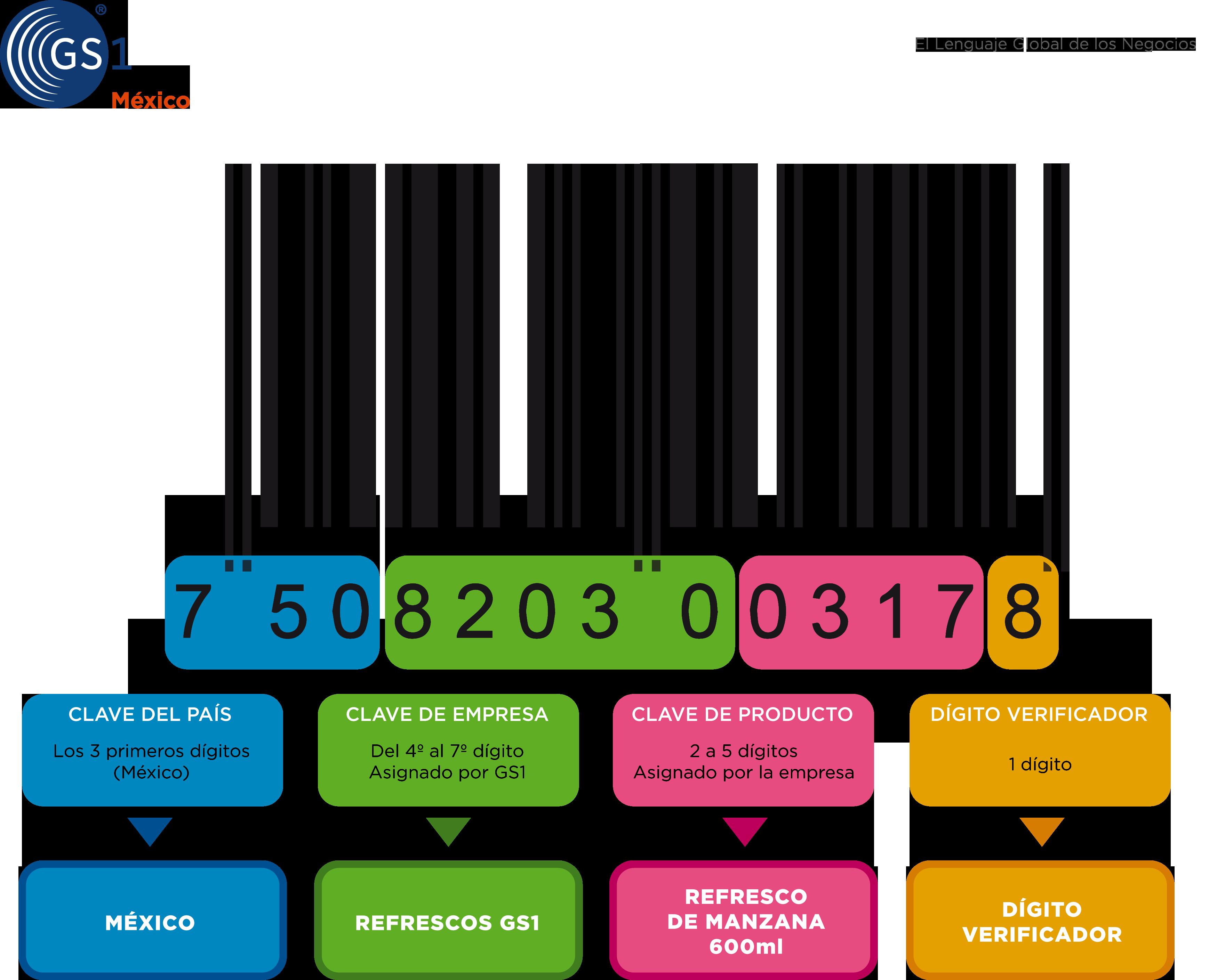 Estructura del Código de Barras